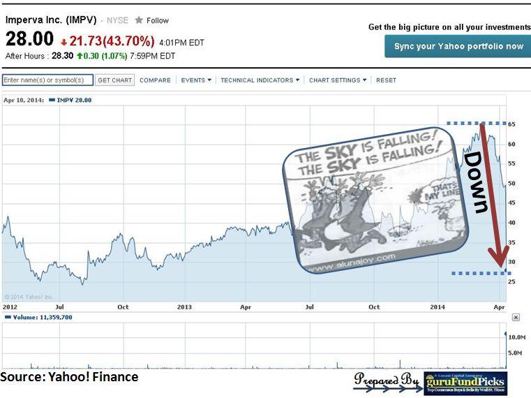 IMPV Chart Sky is Falling