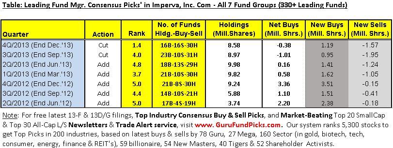 IMPV Consensus Picks Last Seven Qtrs. All Seven Fund Groups