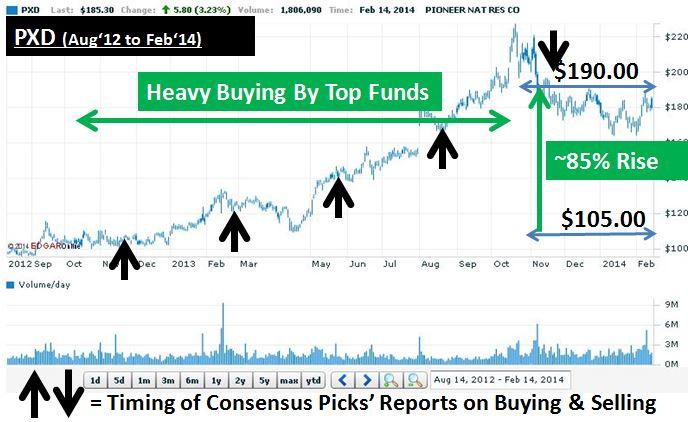 PXD Chart